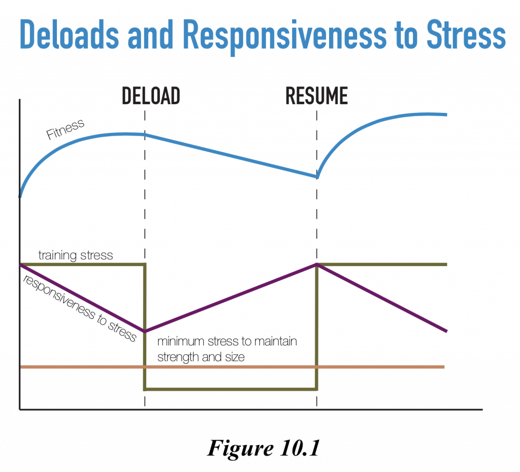 This concept was discussed in more depth in The Science of Lifting - the fact that training adaptions are a product of both the training stress, AND your responsiveness to that stress. Click the graphic if you'd like to snag a copy.