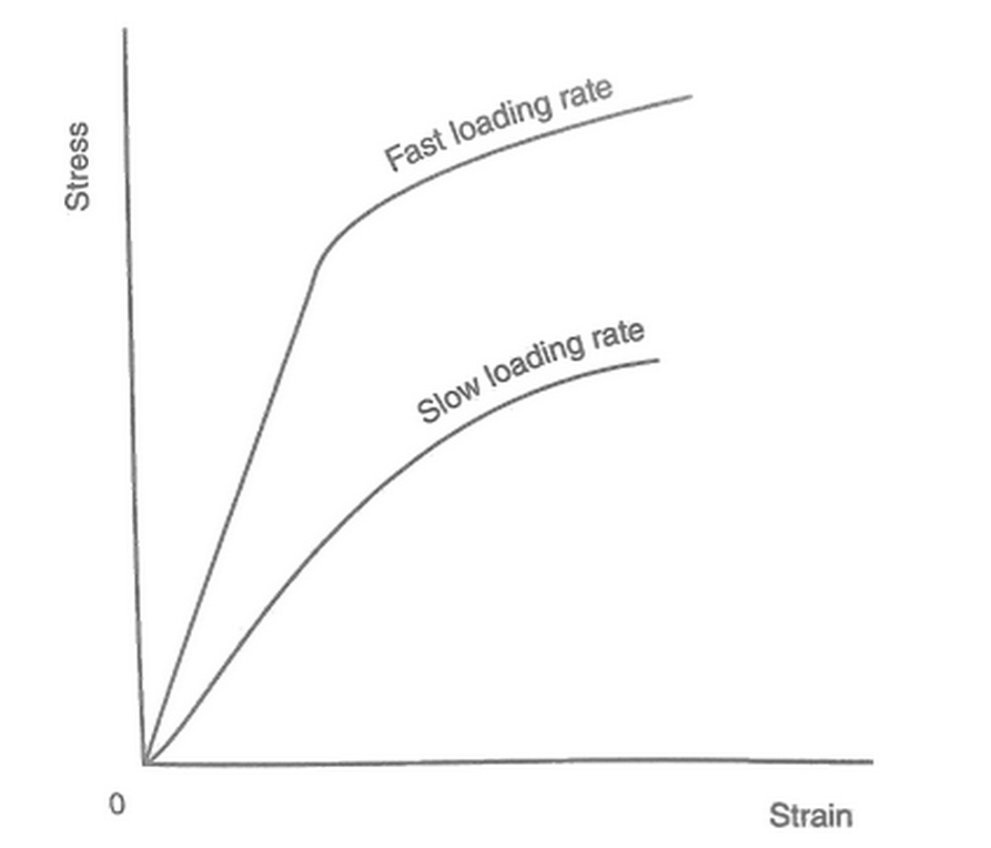 Strain-rate dependence