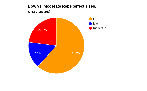 "low vs moderate reps (""hypertrophy rep range"")"