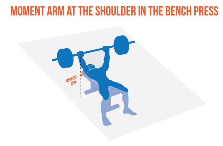 Bench Press Bar Path How To Fix Your Bar Path For A Bigger