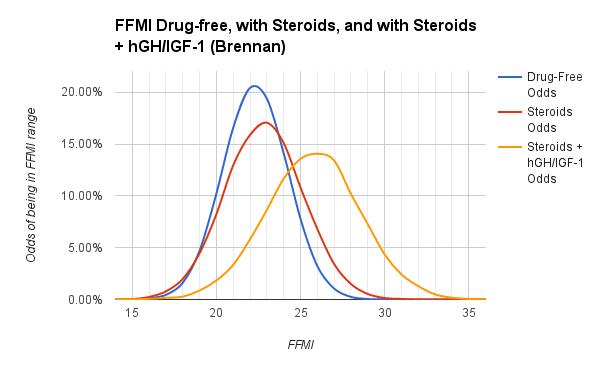 Brennan Steroids