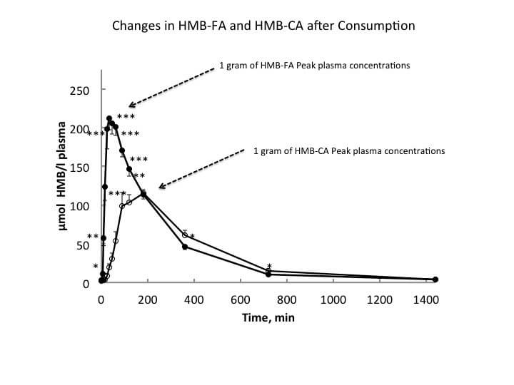 The HMB Controversy: Better than Steroids? • Stronger by Science