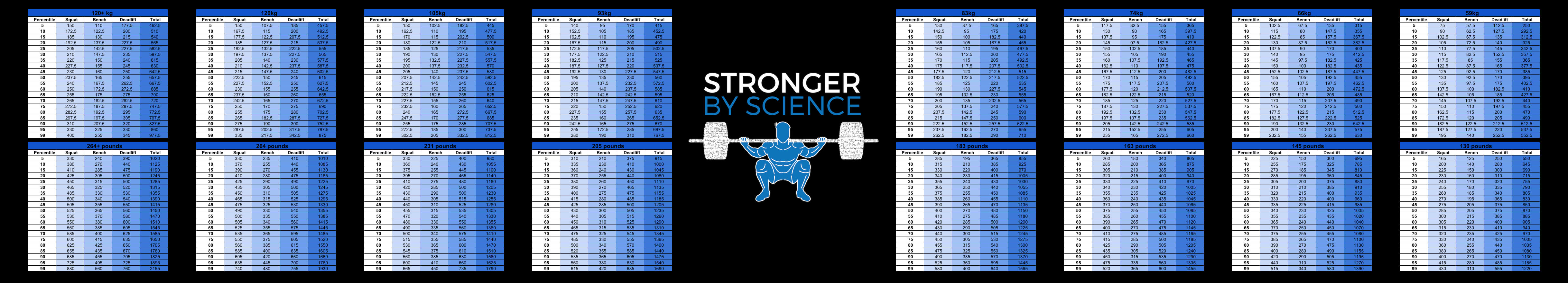 what is strong – men's strength percentiles