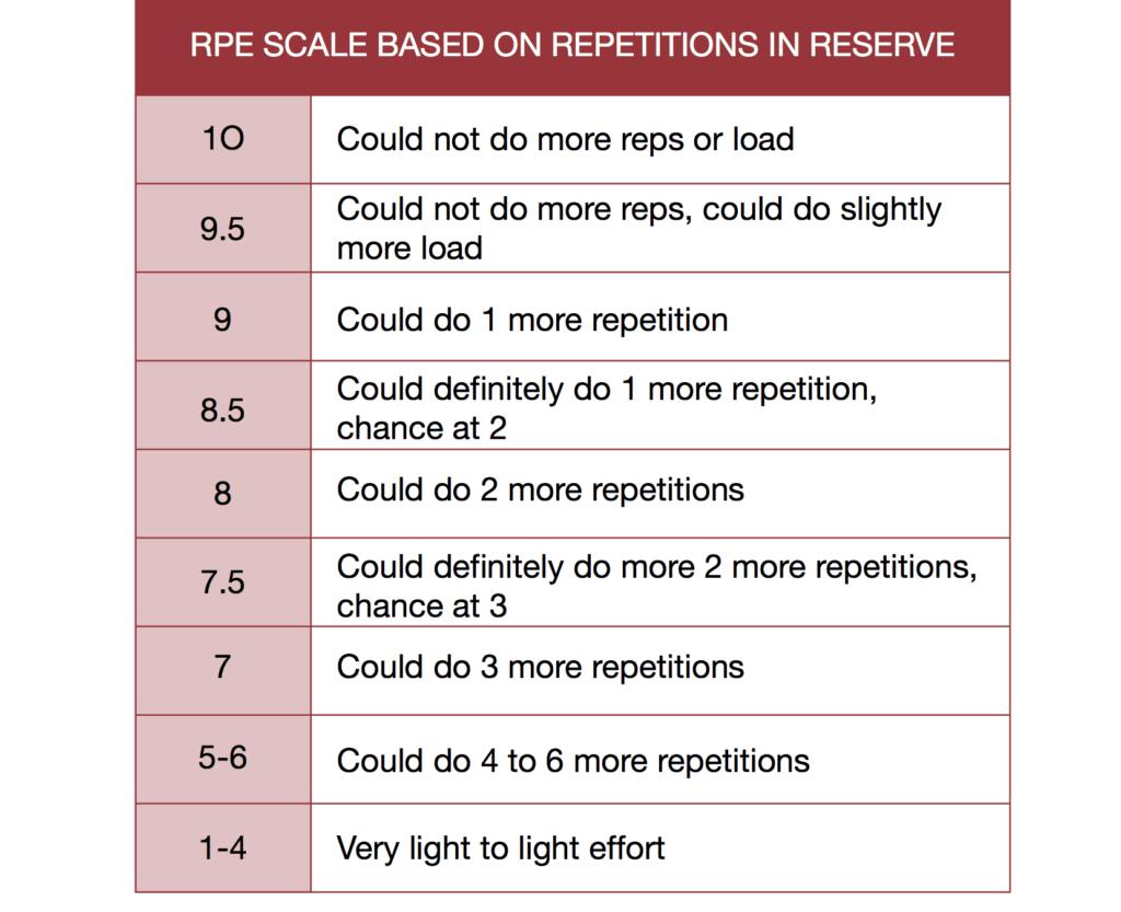 RPE Scale and autoregulation