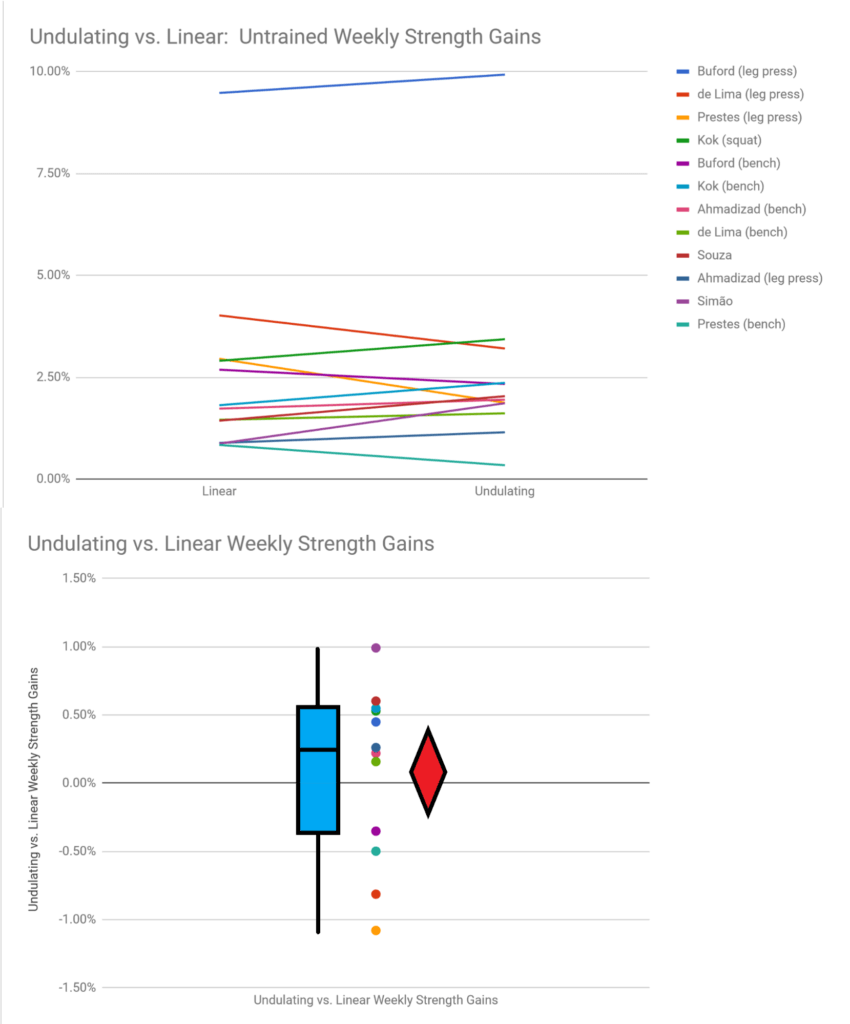 undulating vs linear untrained strength gains