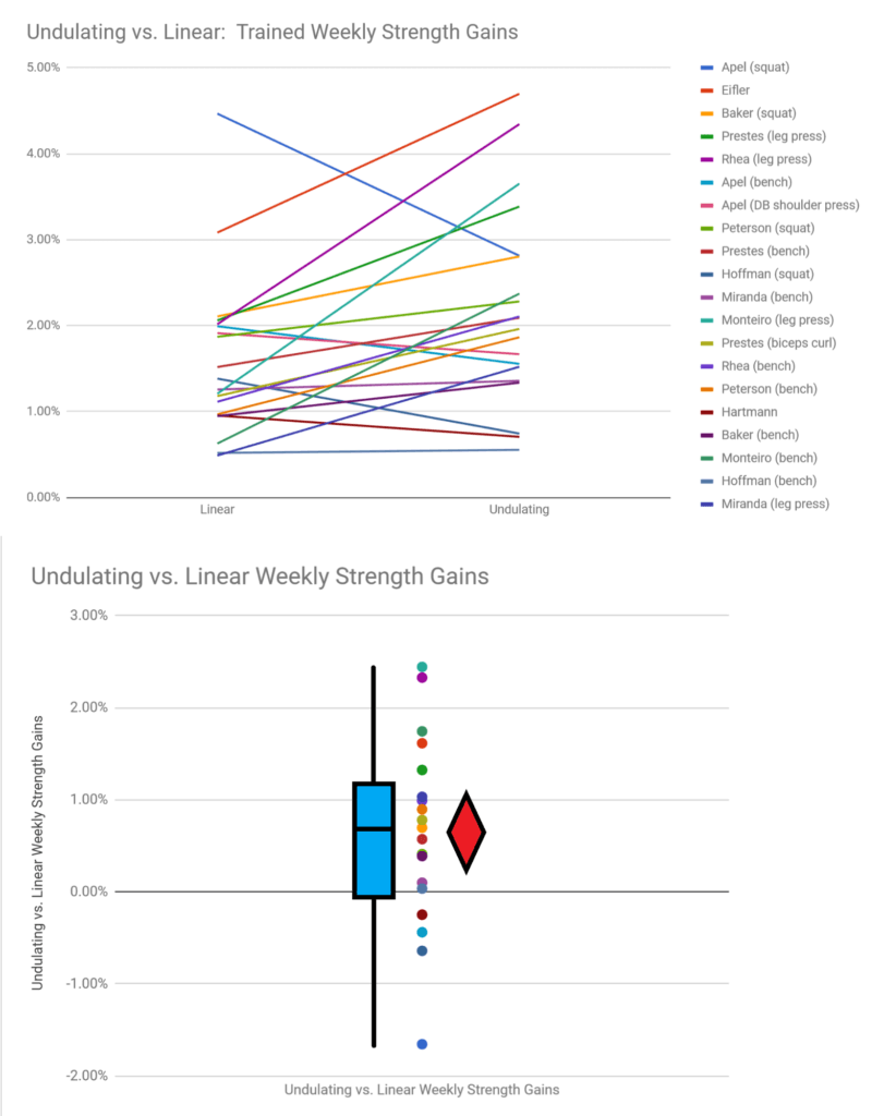 undulating vs linear trained strength gains