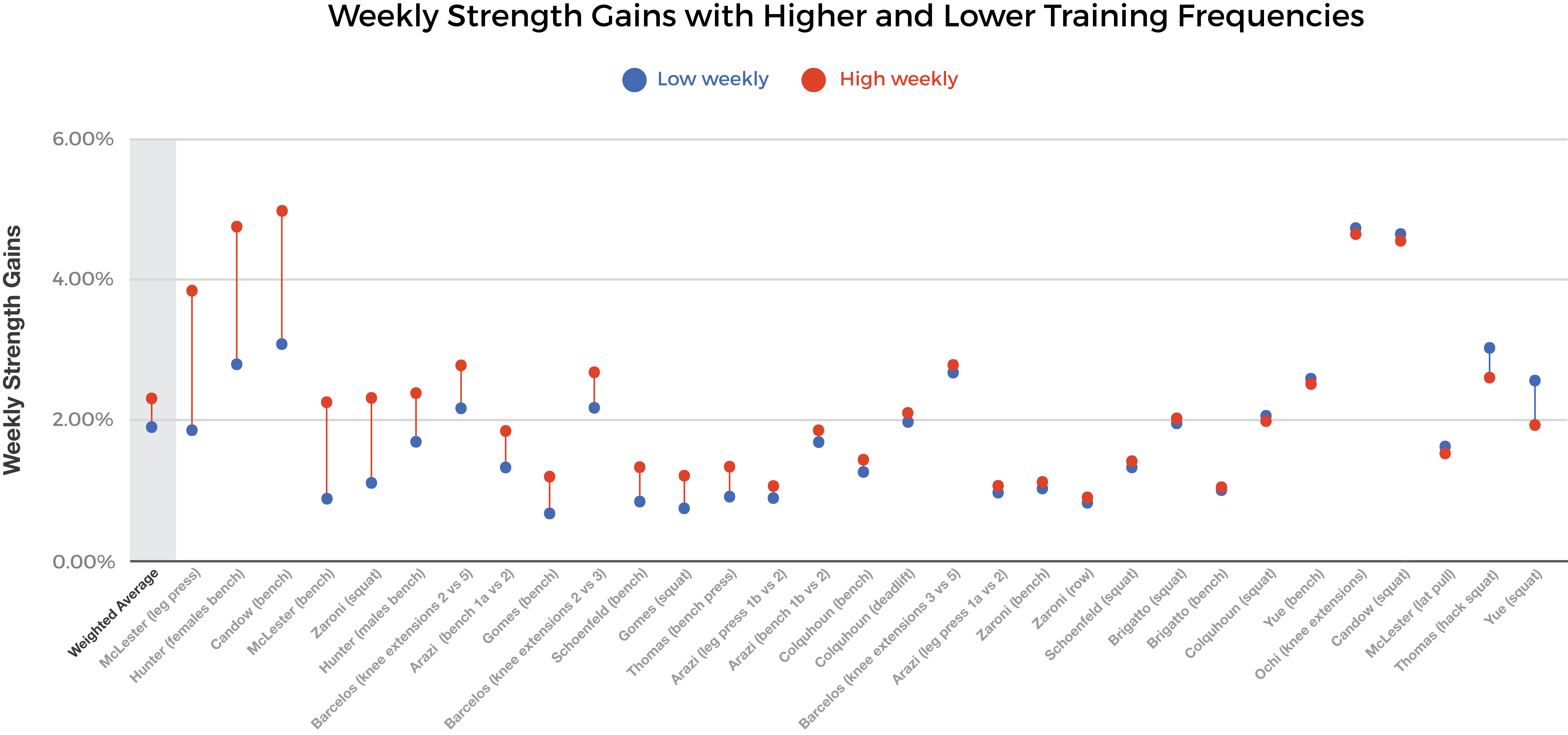 strength gains with higher and lower training frequency