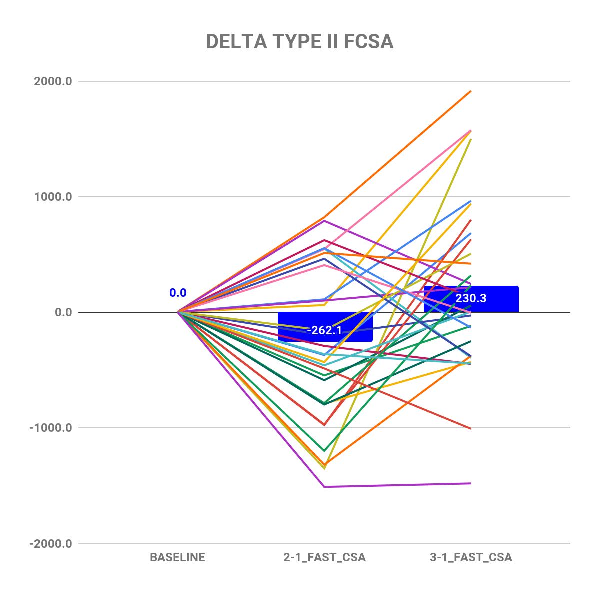 Extreme volume study delta type II FCSA