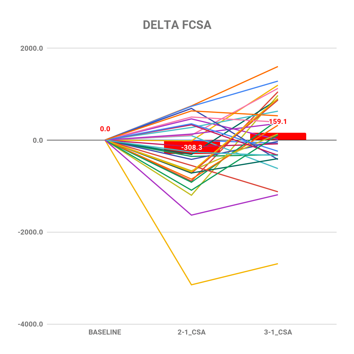 Extreme volume study delta FCSA