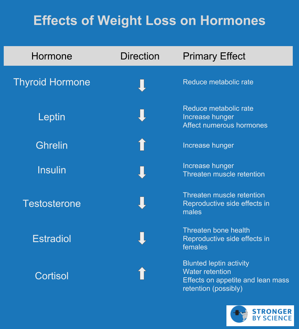 metabolic adaptations hormones