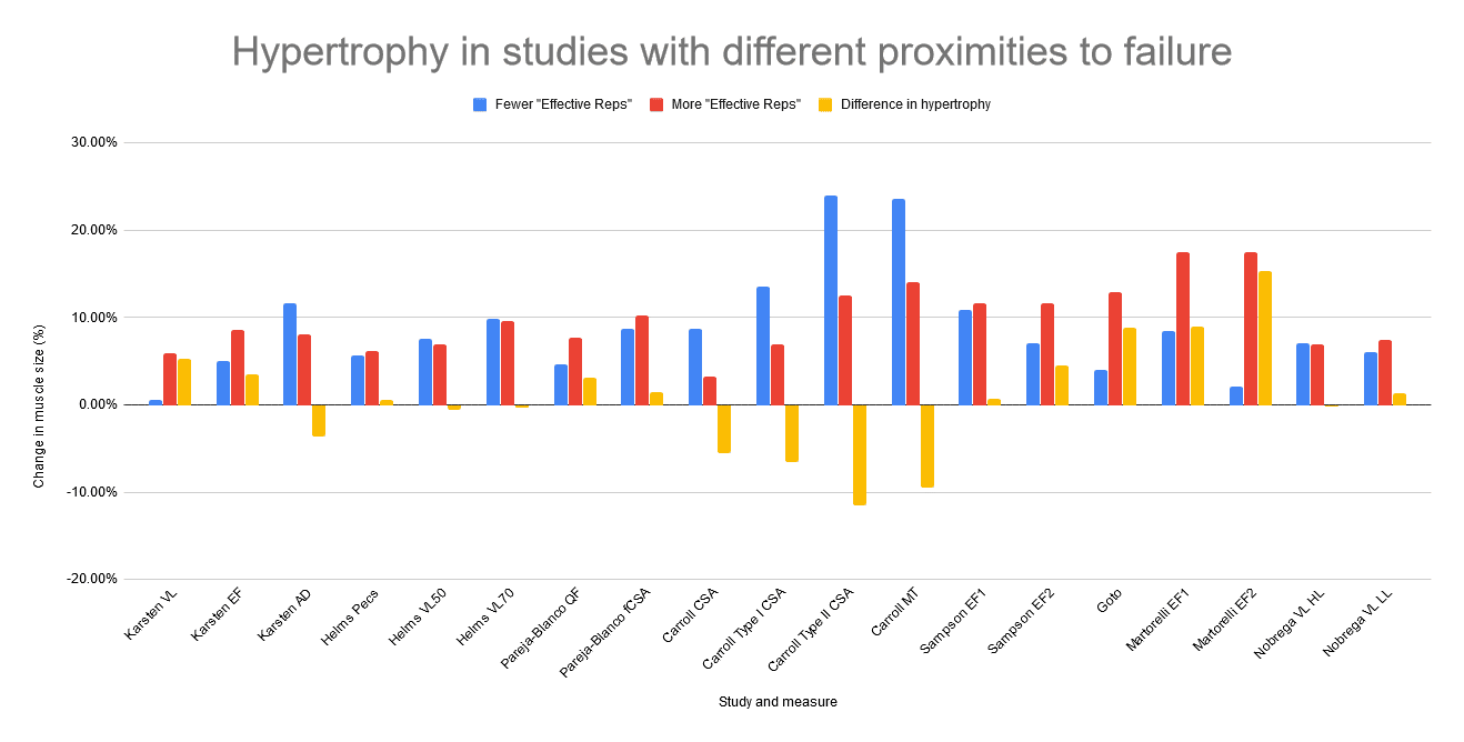 hypertrophy in studies with different proximities to failure