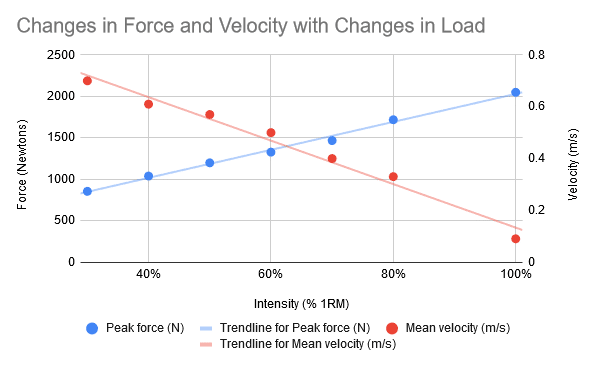 effective reps – changes in force and velocity with changes in load
