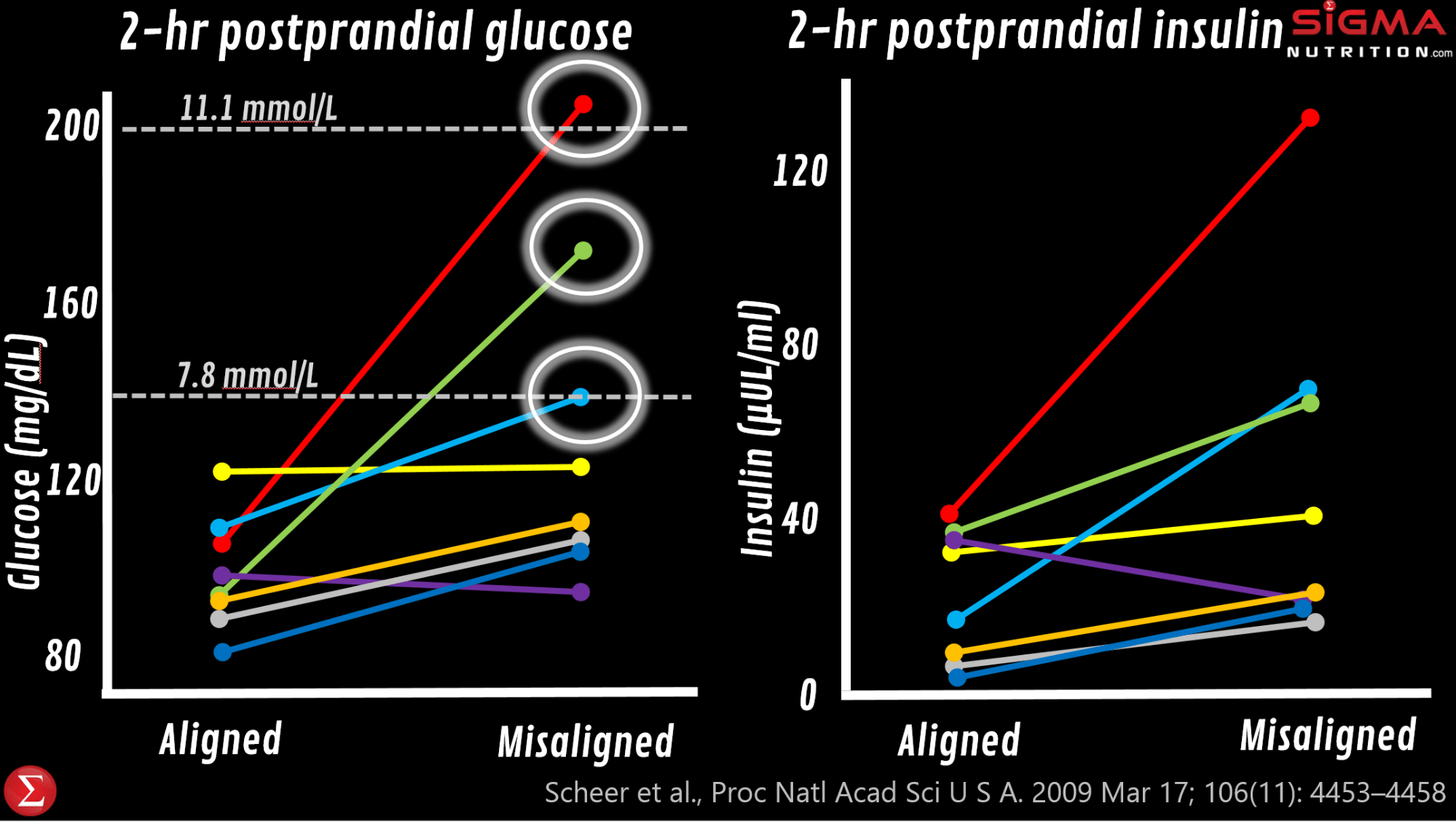 chrononutrition hen someone is in circadian misalignment, they will have elevated glucose, elevated insulin, a completely flipped cortisol rhythm, significantly lower leptin levels