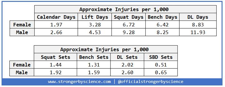 injuries table 1