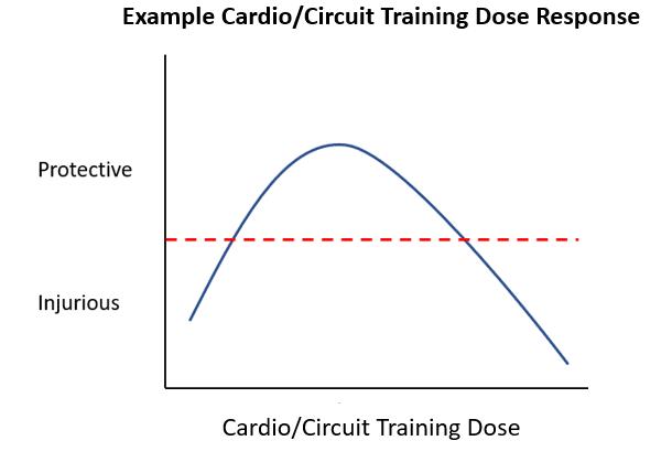 cardio and circuit training dose response