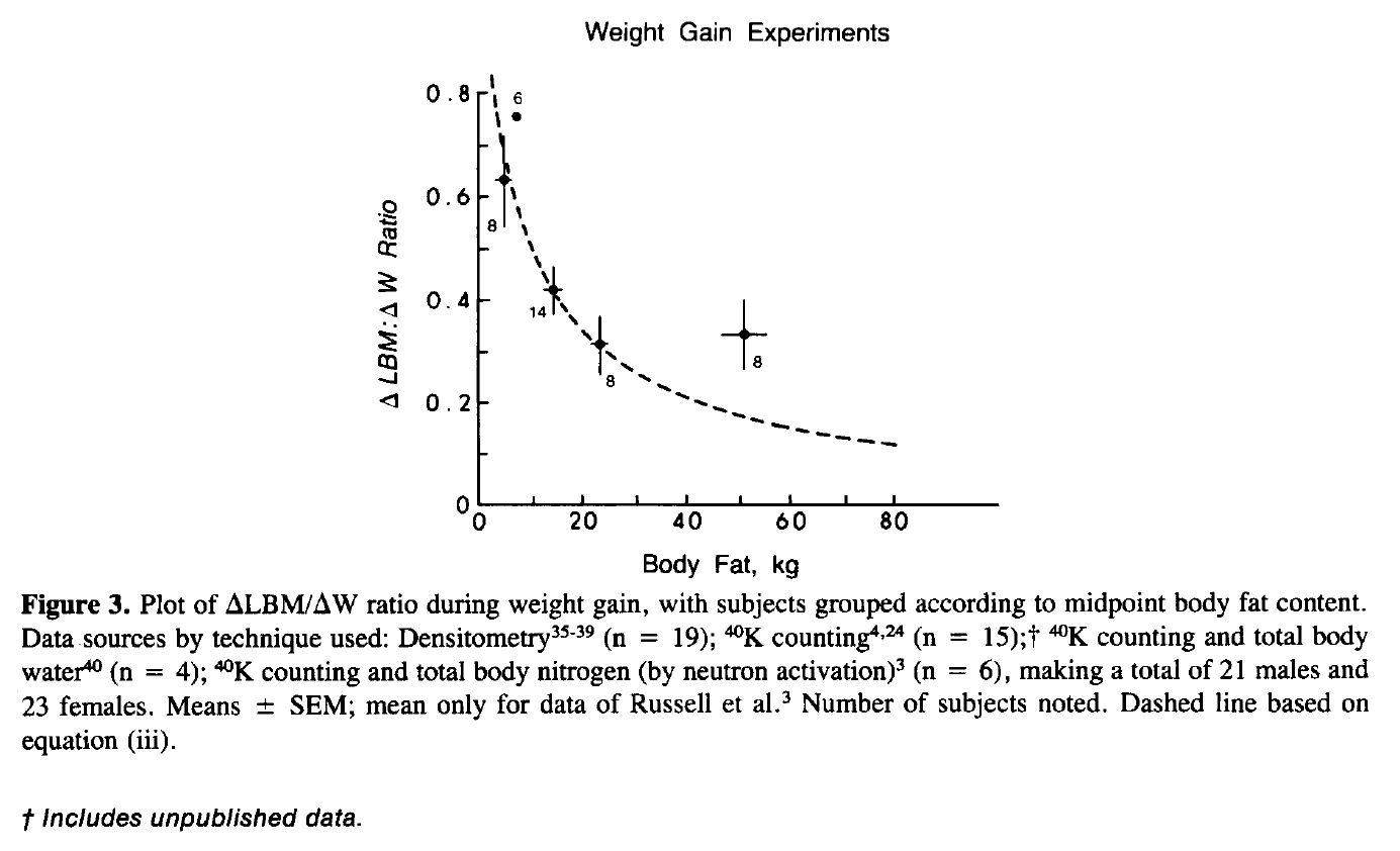 p-ratio: weight gain experiments