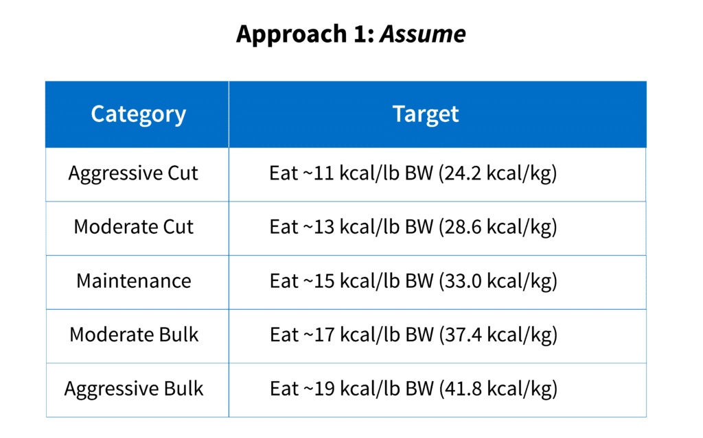 """Energy intake guidelines based on the """"assume"""" approach."""