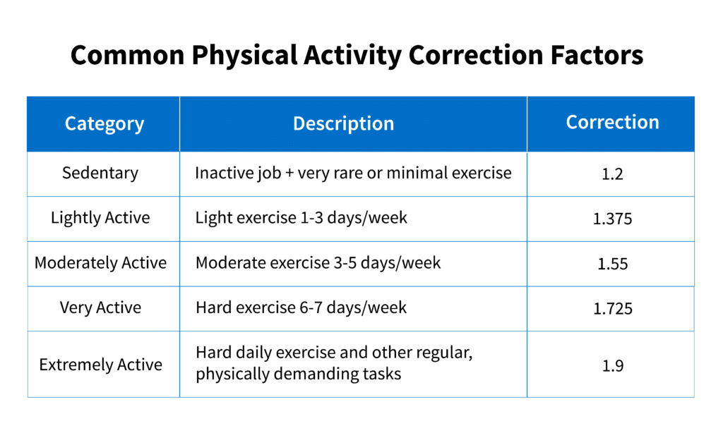 common physical activity correction factors