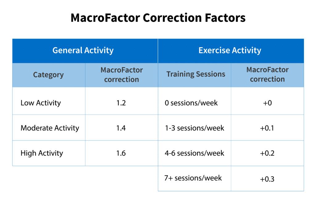 macrofactor correction factors
