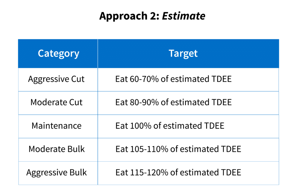 """Energy intake guidelines based on the """"estimate"""" approach."""